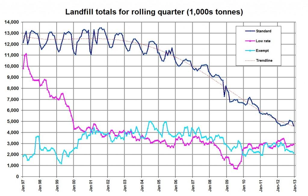 Landfill data based on HMRC Landfill Tax (LFT) Bulletin - January 2013