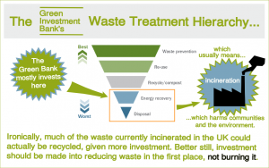 Biofuelwatch-UKWIN take on the GIB Waste Hierarchy