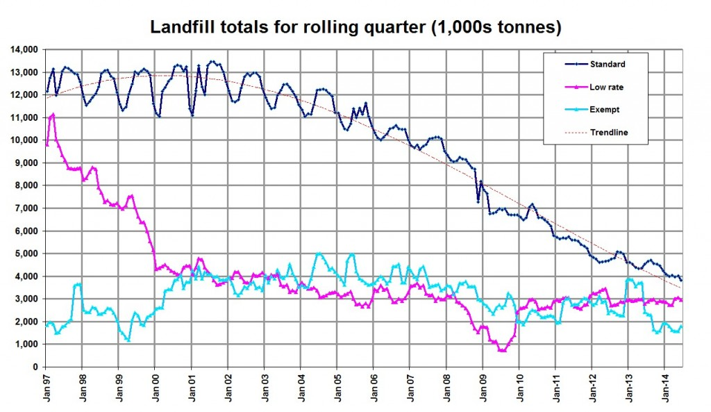 landfill_graph_august_2014