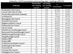 LACW incineraton v recycling rankings table 2012-13