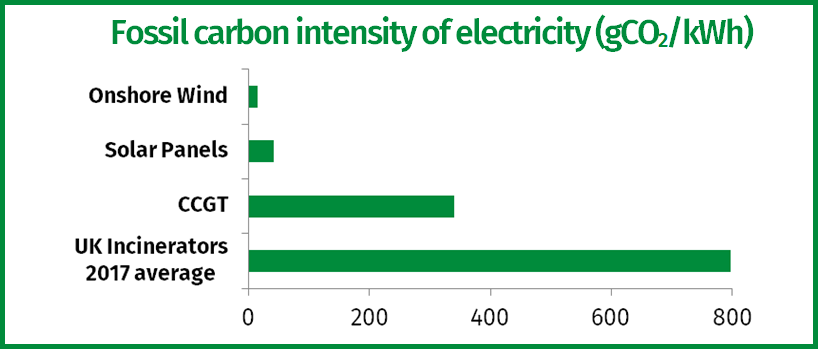Figure 1 - Fossil carbon intensity of waste treatment options